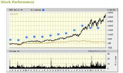 Monsanto_stock_performance