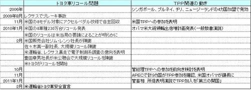 Toyota_recall_tpp